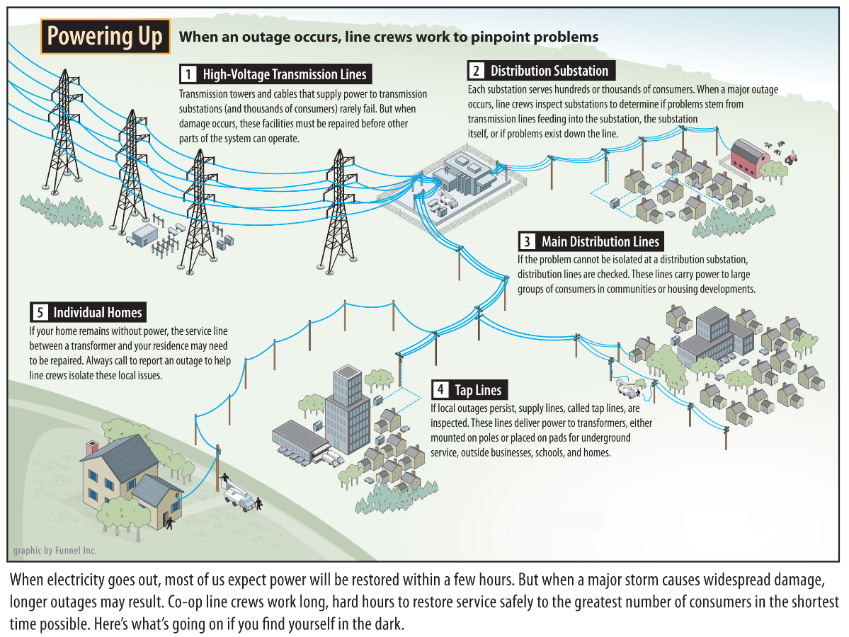 Electric Power Distribution : How dec restores power delaware electric cooperative